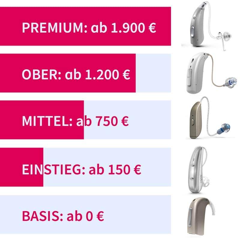 Bild: Hörgeräte-Preisklassen